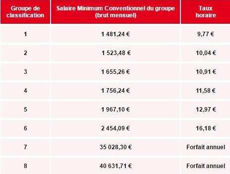 salaire minimum conventionnel